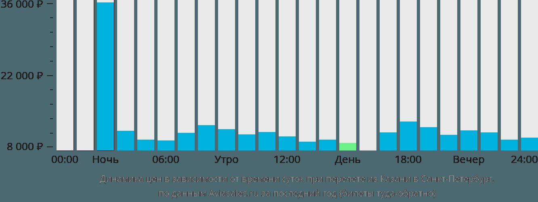Динамика цен в зависимости от времени вылета из Казани в Санкт-Петербург