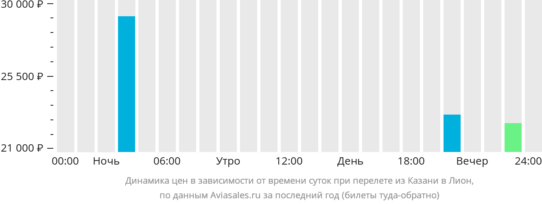 Динамика цен в зависимости от времени вылета из Казани в Лион
