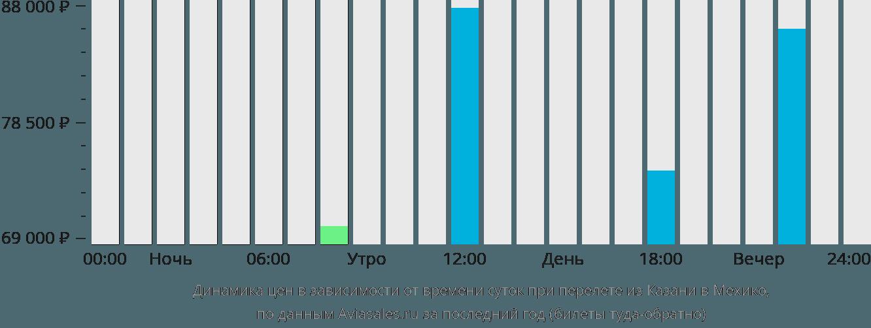 Динамика цен в зависимости от времени вылета из Казани в Мехико