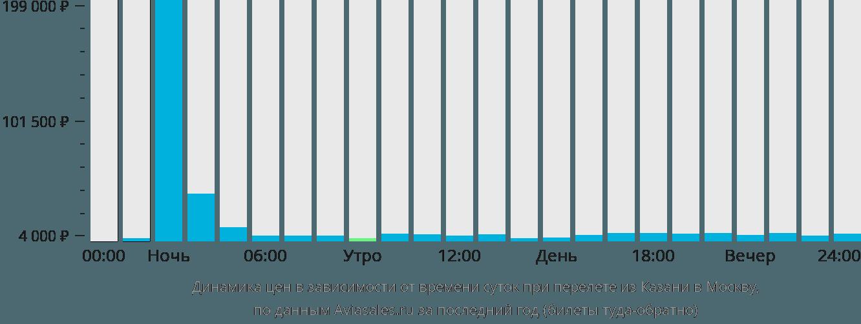 Динамика цен в зависимости от времени вылета из Казани в Москву