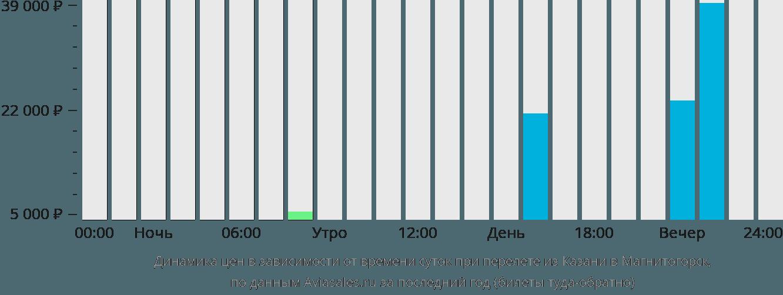 Динамика цен в зависимости от времени вылета из Казани в Магнитогорск