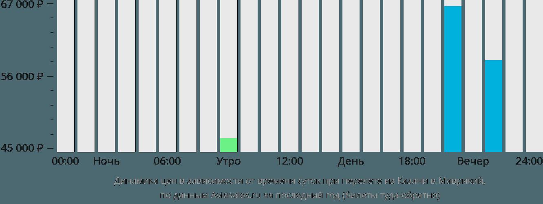 Динамика цен в зависимости от времени вылета из Казани в Маврикий