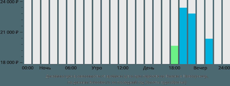 Динамика цен в зависимости от времени вылета из Казани в Новокузнецк