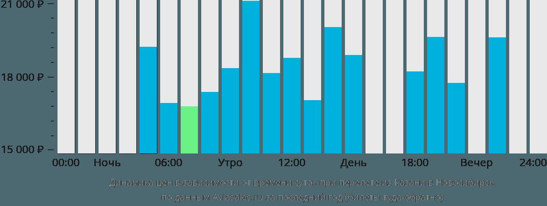 Стоимость билетов на самолет новосибирск казань архангельск сочи поезд купить билет