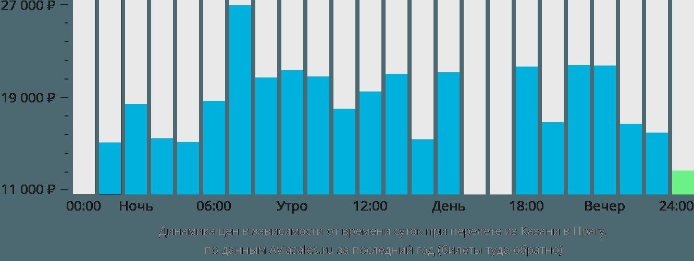 Динамика цен в зависимости от времени вылета из Казани в Прагу