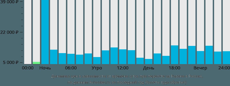 Динамика цен в зависимости от времени вылета из Казани в Россию