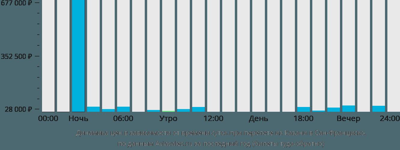 Динамика цен в зависимости от времени вылета из Казани в Сан-Франциско