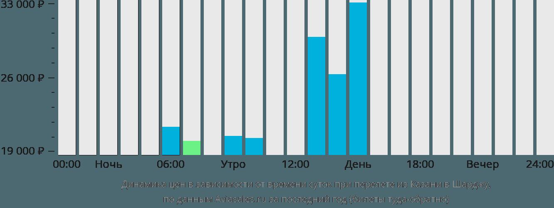 Динамика цен в зависимости от времени вылета из Казани в Шарджу