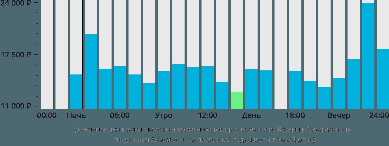 Динамика цен в зависимости от времени вылета из Казани в Симферополь
