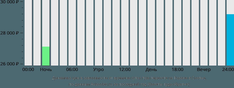 Динамика цен в зависимости от времени вылета из Казани в Скопье