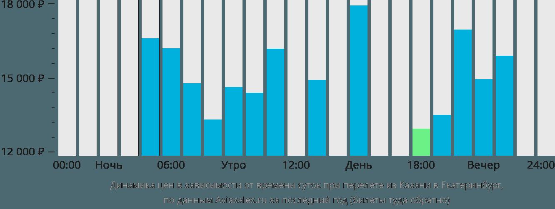 Динамика цен в зависимости от времени вылета из Казани в Екатеринбург
