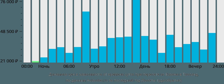 Динамика цен в зависимости от времени вылета из Казани в Таиланд