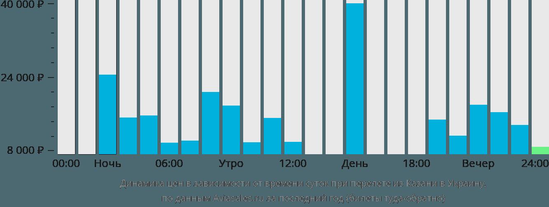 Динамика цен в зависимости от времени вылета из Казани в Украину
