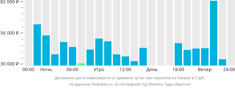 Динамика цен в зависимости от времени вылета из Казани в США