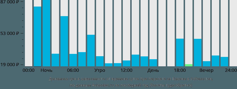Динамика цен в зависимости от времени вылета из Казани в Узбекистан