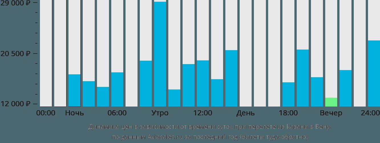 Динамика цен в зависимости от времени вылета из Казани в Вену