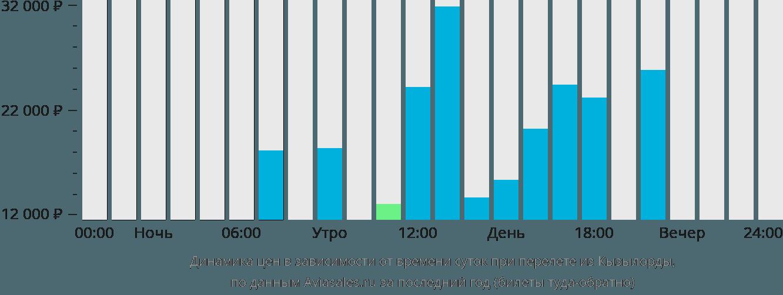 Динамика цен в зависимости от времени вылета из Кызылорды