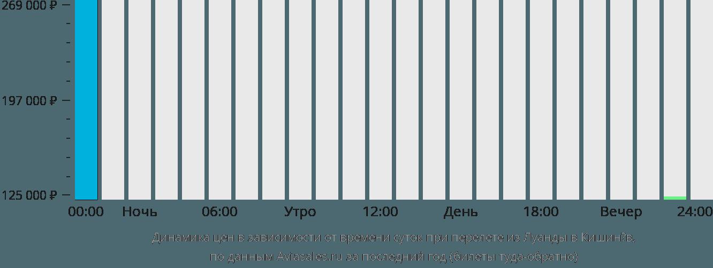 Динамика цен в зависимости от времени вылета из Луанды в Кишинёв