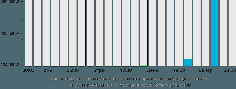 Динамика цен в зависимости от времени вылета из Луанды в Ташкент