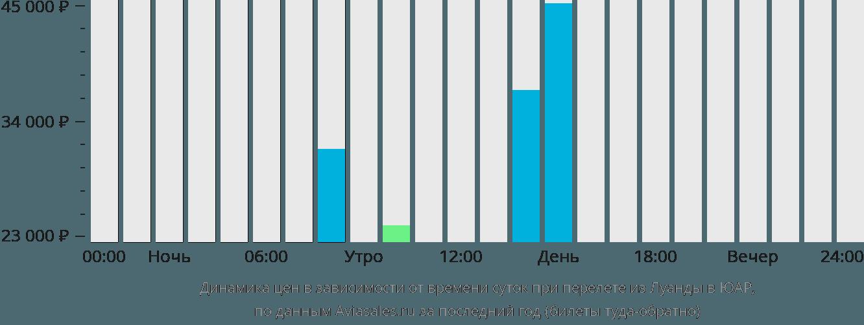 Динамика цен в зависимости от времени вылета из Луанды в ЮАР