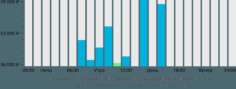 Динамика цен в зависимости от времени вылета из Лас-Вегаса в Москву