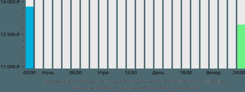 Динамика цен в зависимости от времени вылета из Лас-Вегаса в Уэст-Палм-Бич