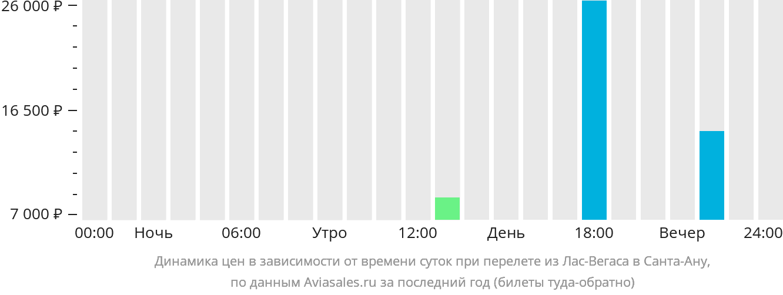 Динамика цен в зависимости от времени вылета из Лас-Вегаса в Санта-Ану