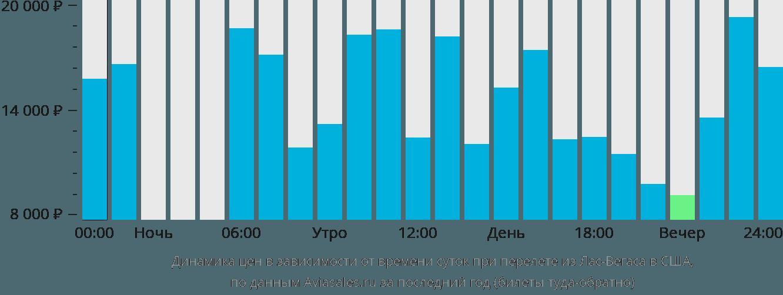 Динамика цен в зависимости от времени вылета из Лас-Вегаса в США
