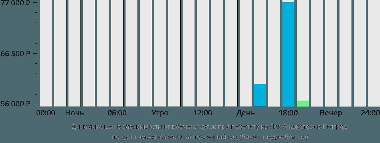 Динамика цен в зависимости от времени вылета из Лос-Анджелеса в Белград