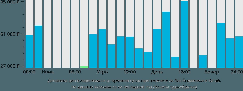 Динамика цен в зависимости от времени вылета из Лос-Анджелеса в Китай