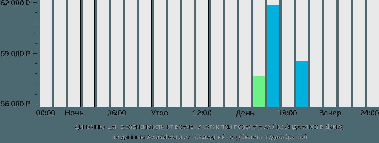 Динамика цен в зависимости от времени вылета из Лос-Анджелеса в Дакку