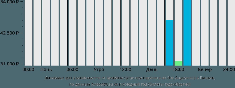 Динамика цен в зависимости от времени вылета из Лос-Анджелеса в Бишкек
