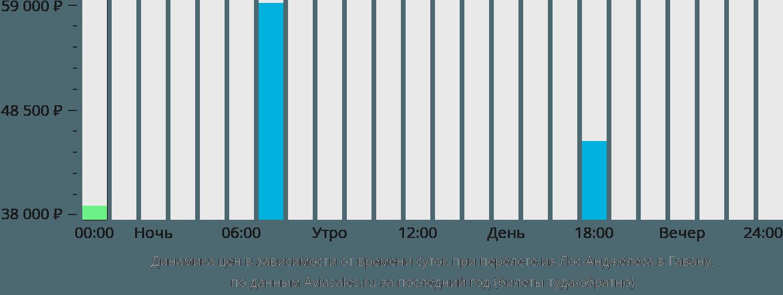 Динамика цен в зависимости от времени вылета из Лос-Анджелеса в Гавану