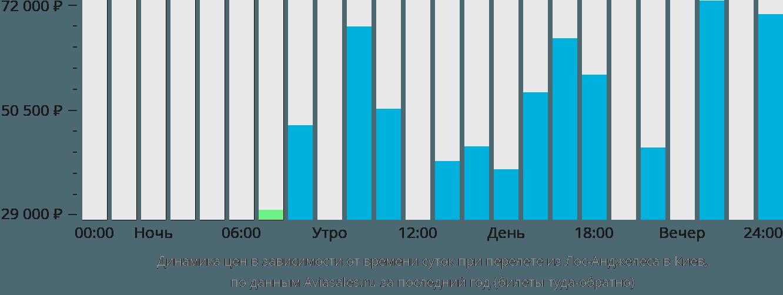 Динамика цен в зависимости от времени вылета из Лос-Анджелеса в Киев