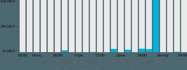 Динамика цен в зависимости от времени вылета из Лос-Анджелеса в Казахстан