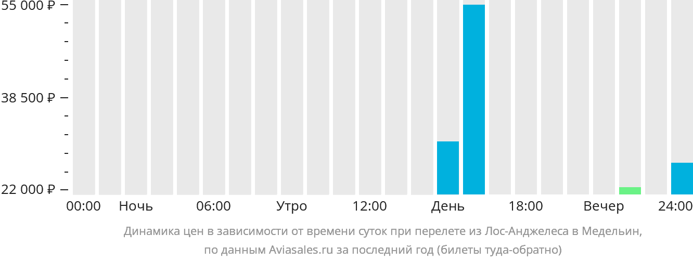 Динамика цен в зависимости от времени вылета из Лос-Анджелеса в Медельин
