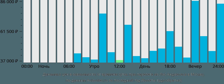Динамика цен в зависимости от времени вылета из Лос-Анджелеса в Москву