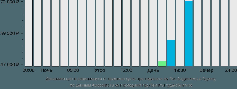 Динамика цен в зависимости от времени вылета из Лос-Анджелеса в Одессу