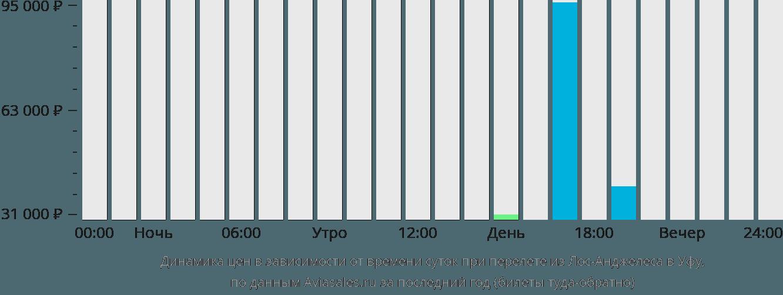 Динамика цен в зависимости от времени вылета из Лос-Анджелеса в Уфу