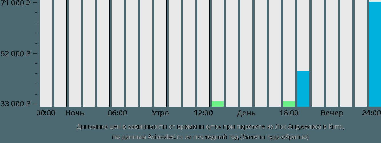 Динамика цен в зависимости от времени вылета из Лос-Анджелеса в Кито