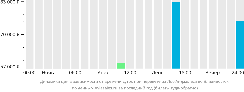 Динамика цен в зависимости от времени вылета из Лос-Анджелеса во Владивосток