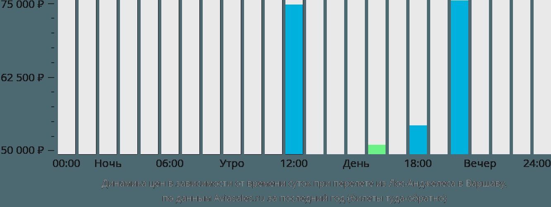 Динамика цен в зависимости от времени вылета из Лос-Анджелеса в Варшаву