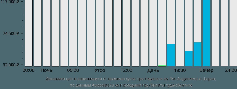 Динамика цен в зависимости от времени вылета из Лос-Анджелеса в Цюрих
