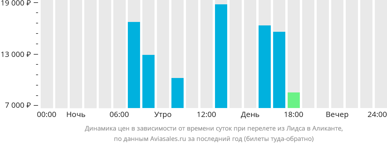 Динамика цен в зависимости от времени вылета из Лидса в Аликанте