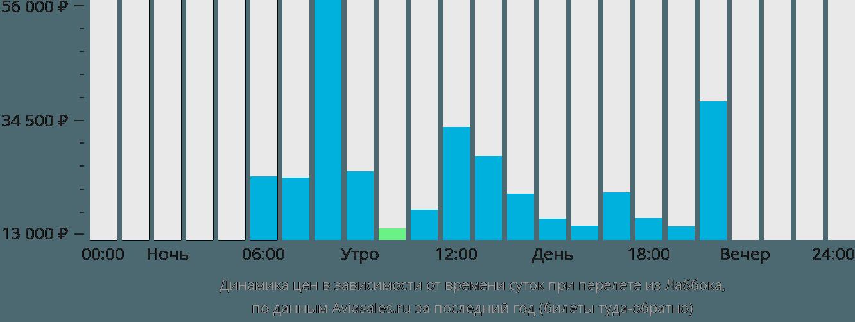 Динамика цен в зависимости от времени вылета из Лаббока