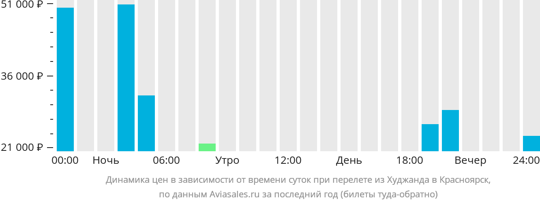 Динамика цен в зависимости от времени вылета из Худжанда в Красноярск