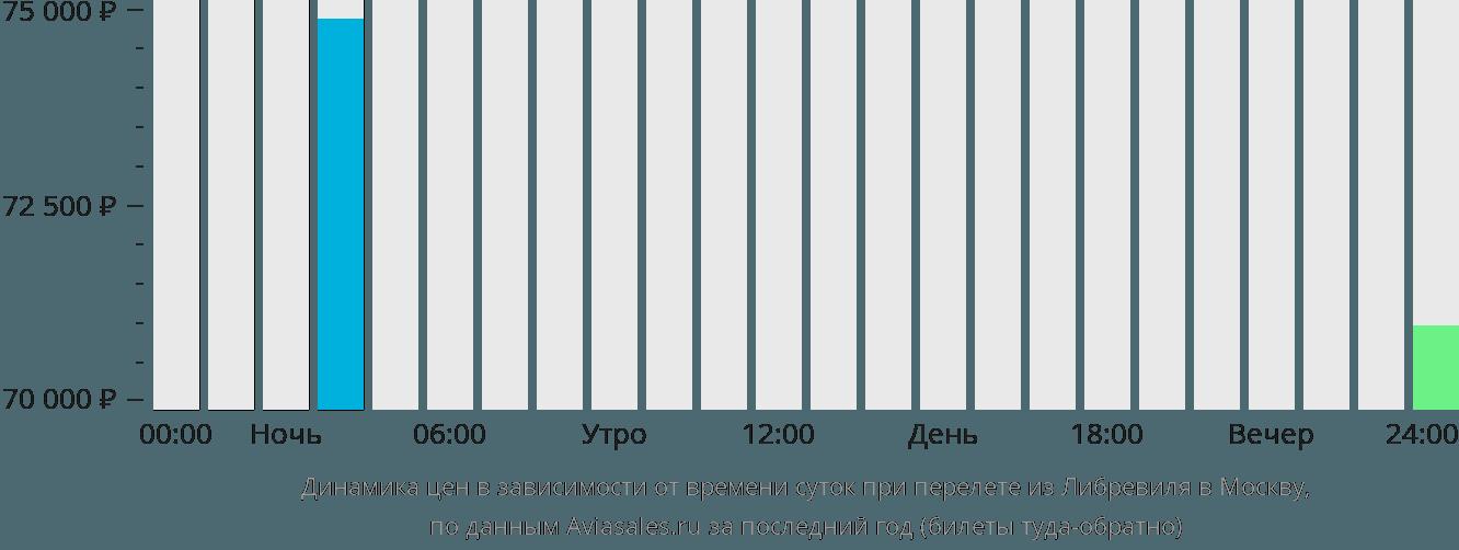 Динамика цен в зависимости от времени вылета из Либревиля в Москву