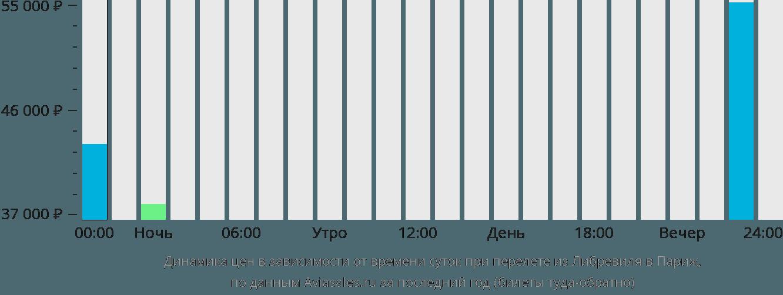 Динамика цен в зависимости от времени вылета из Либревиля в Париж