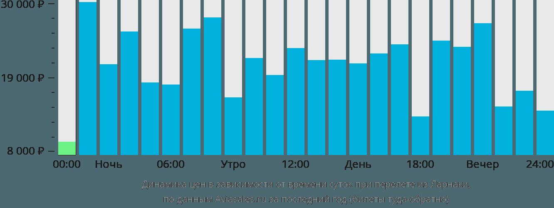 Динамика цен в зависимости от времени вылета из Ларнаки