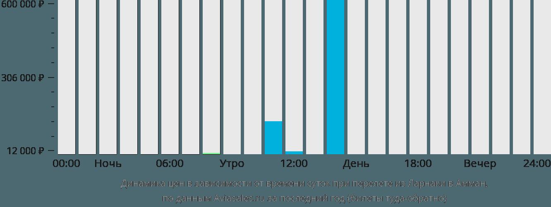 Динамика цен в зависимости от времени вылета из Ларнаки в Амман